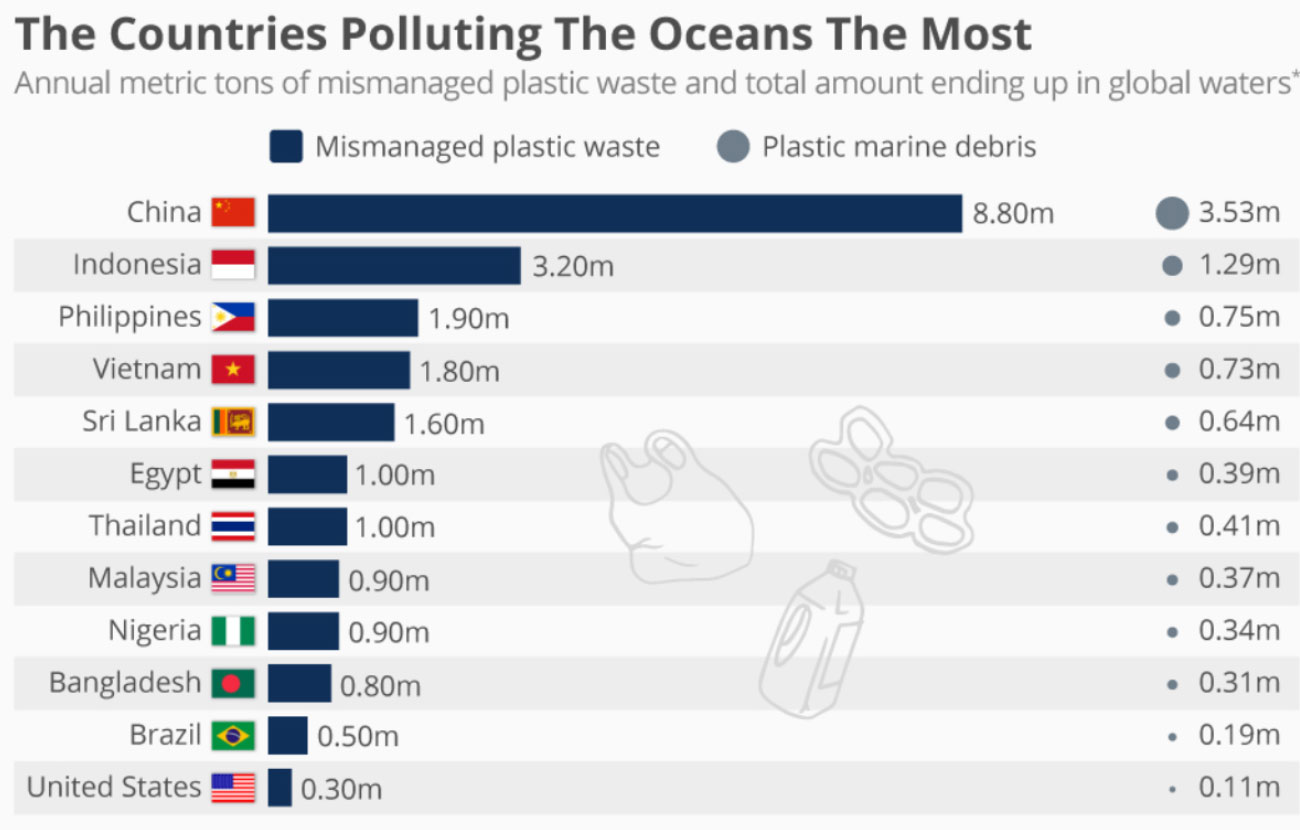 Polluting Countries